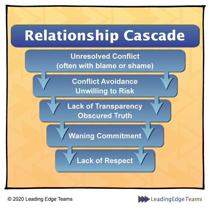 Psychological Safety and Secure Working Relationships